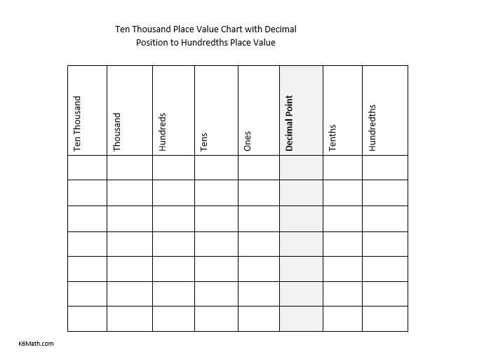 Math Worksheets Hundreds Tens Ones 7