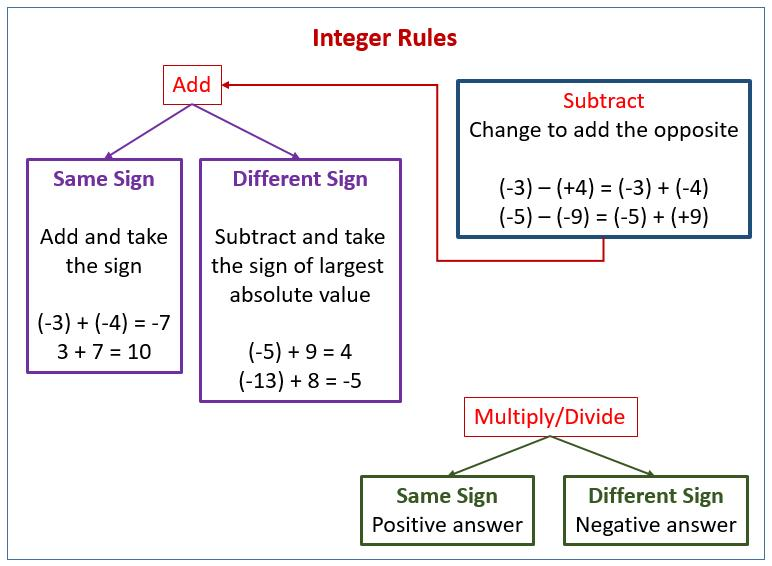 Math Worksheets Integers Word Problems