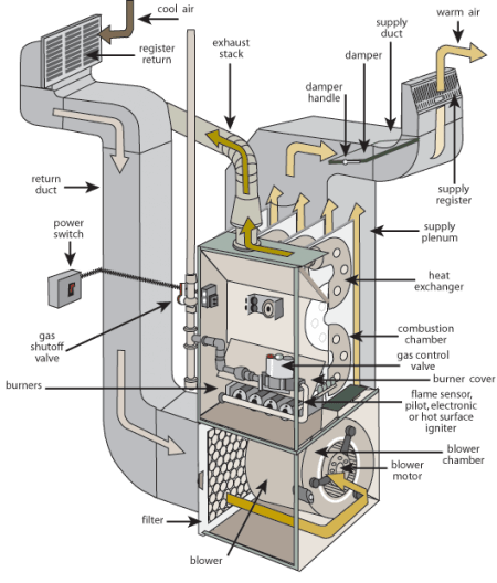 Upflow Return Air System