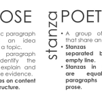 Difference between Prose and Poetry