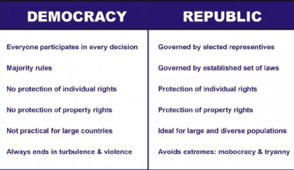 Difference between Monarchy and Republic