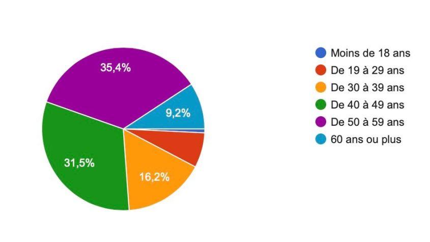 Schéma des résultats d'une enquête portant sur l'apprentissage en plongée : âge