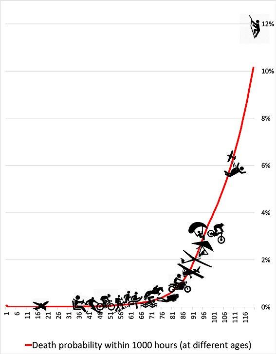 Le risque des activités des sports extrêmes mis en relation avec une courbe d'âge