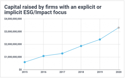 Graph showing venture capital raised each year by ESG-focused VC firms has been steadily increasing since 2015