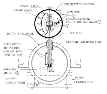 Electrical Conduit Specifications Electrical Construction