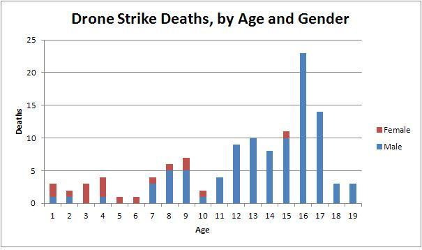 Drone Strike Deaths - Age + Gender