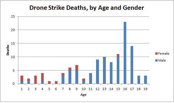 Drone Strike Deaths - Age + Gender