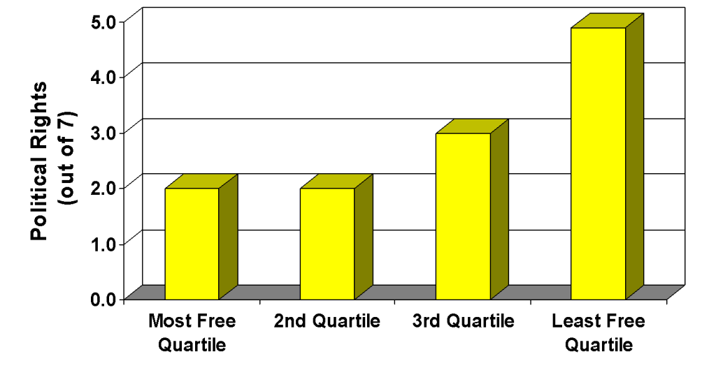 Political Rights and Economic Freedom Quartile (Low Scores = High Rights)
