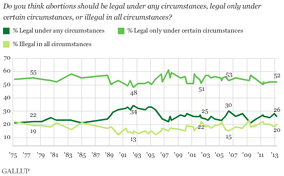 2014-01-07 Abortion Poll