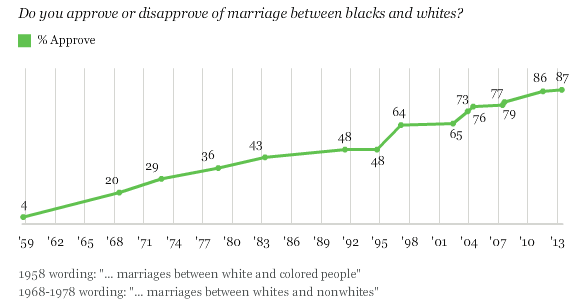 2014-01-07 Interracial Marriage Poll