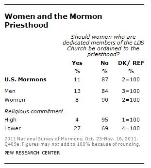 2014-01-13 Female Ordination Poll