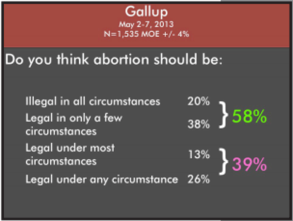 03 Gallup Poll Results