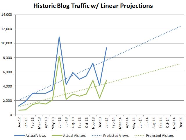 Chart 01 - Historic Views & Visitors