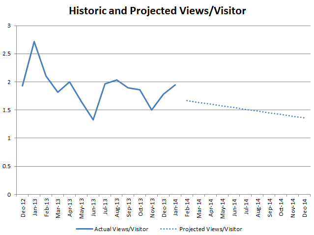 Chart - 02 - Historic Ratio of Views to Visitors