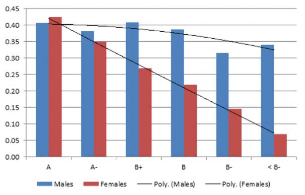 2014-03-11 Econ Grades