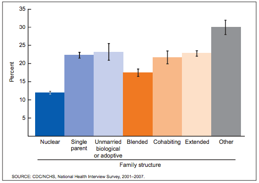 Percentages of Children in Good, Fair, or Poor Health by Family Structure