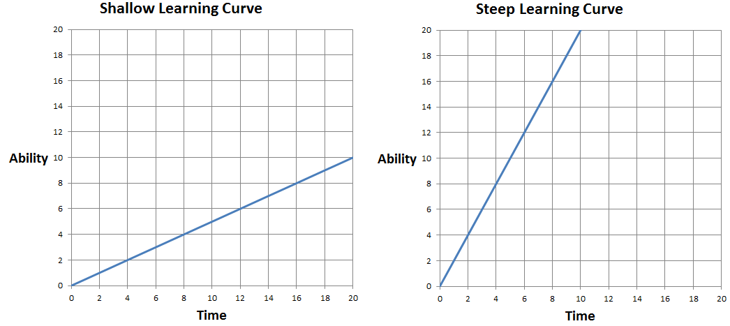 explain learning curve