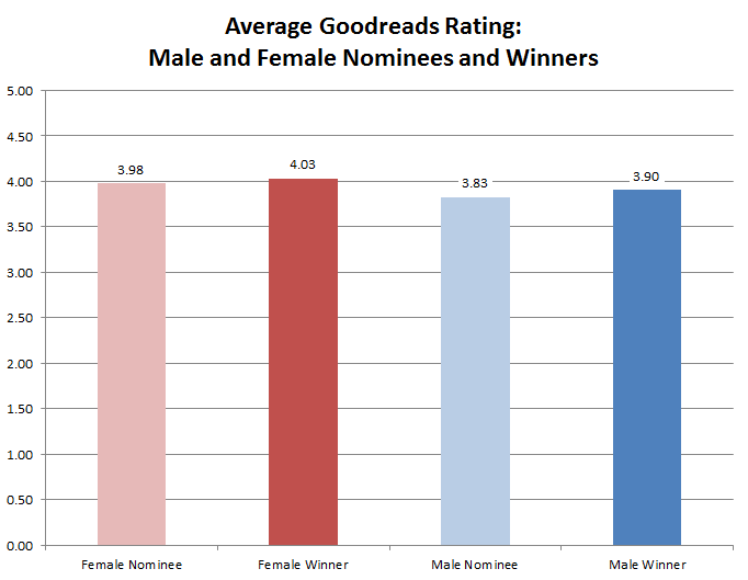914 - Average Goodreads Rating by Gender