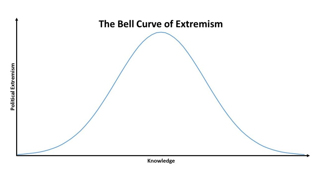 bell-curve-of-extremism
