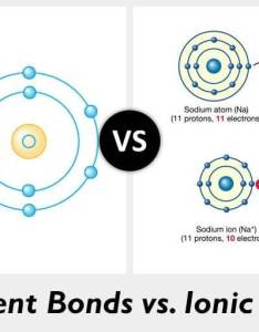 Covalent bonds vs ionic also what   the difference diffzi rh