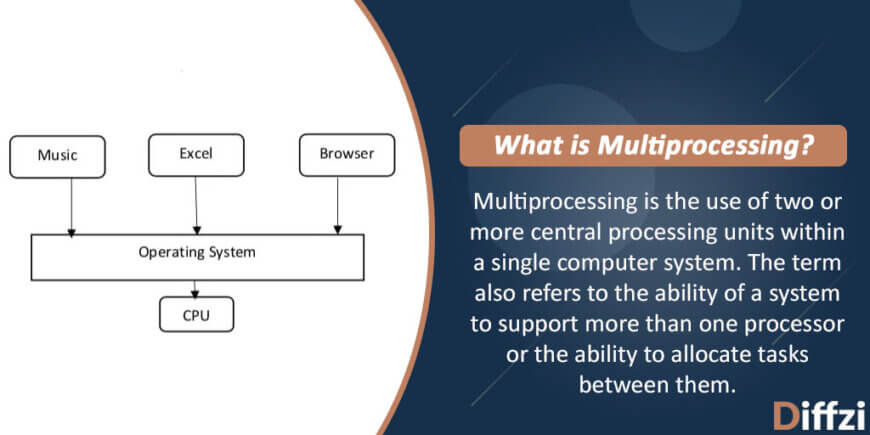 Multitasking vs. Multiprocessing: What is The Difference?   Diffzi