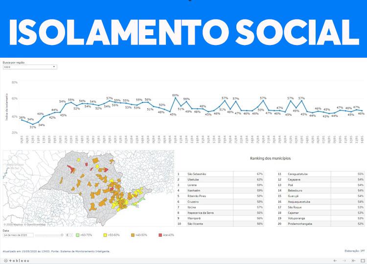 Isolamento social em Assis cai mais um ponto percentual