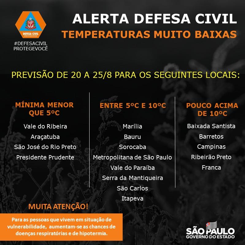 Defesa Civil Estadual alerta para baixas temperaturas em diversas regiões de SP