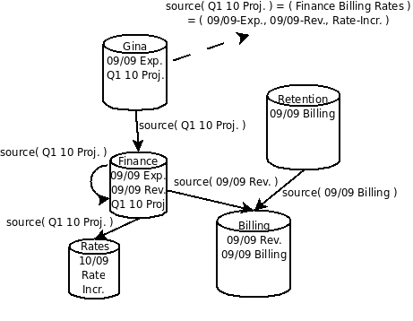 The Case for Distributed Provenance Propagation