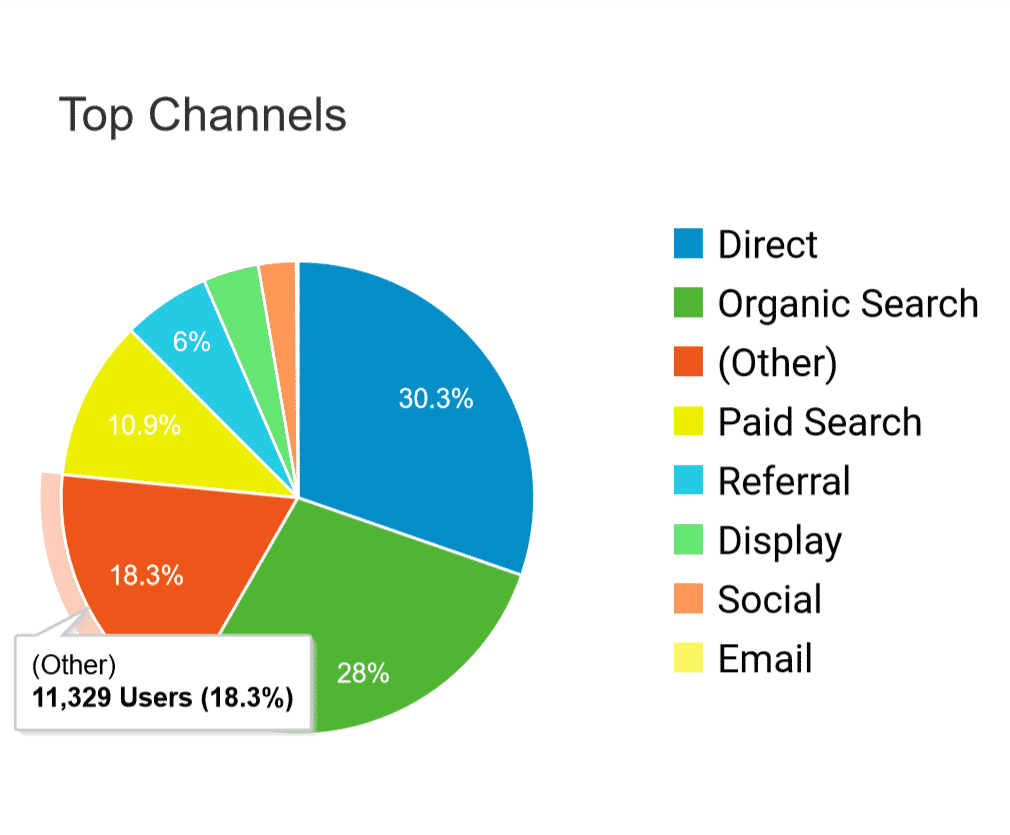 Other channels google analytics