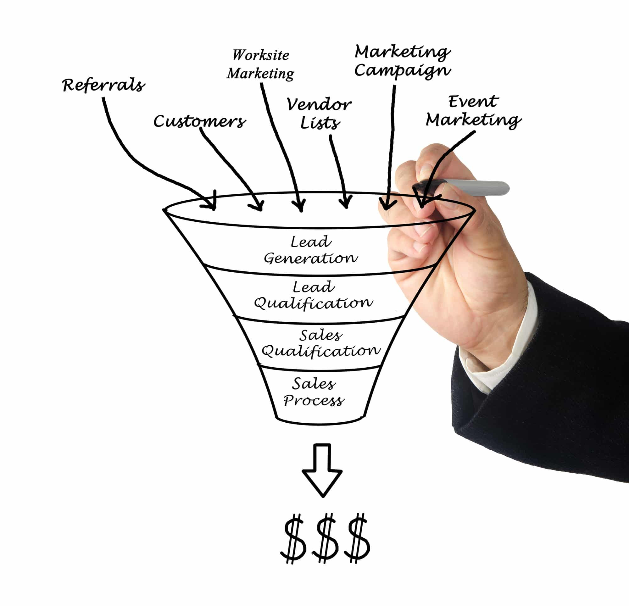Example of the Digital Marketing funnel