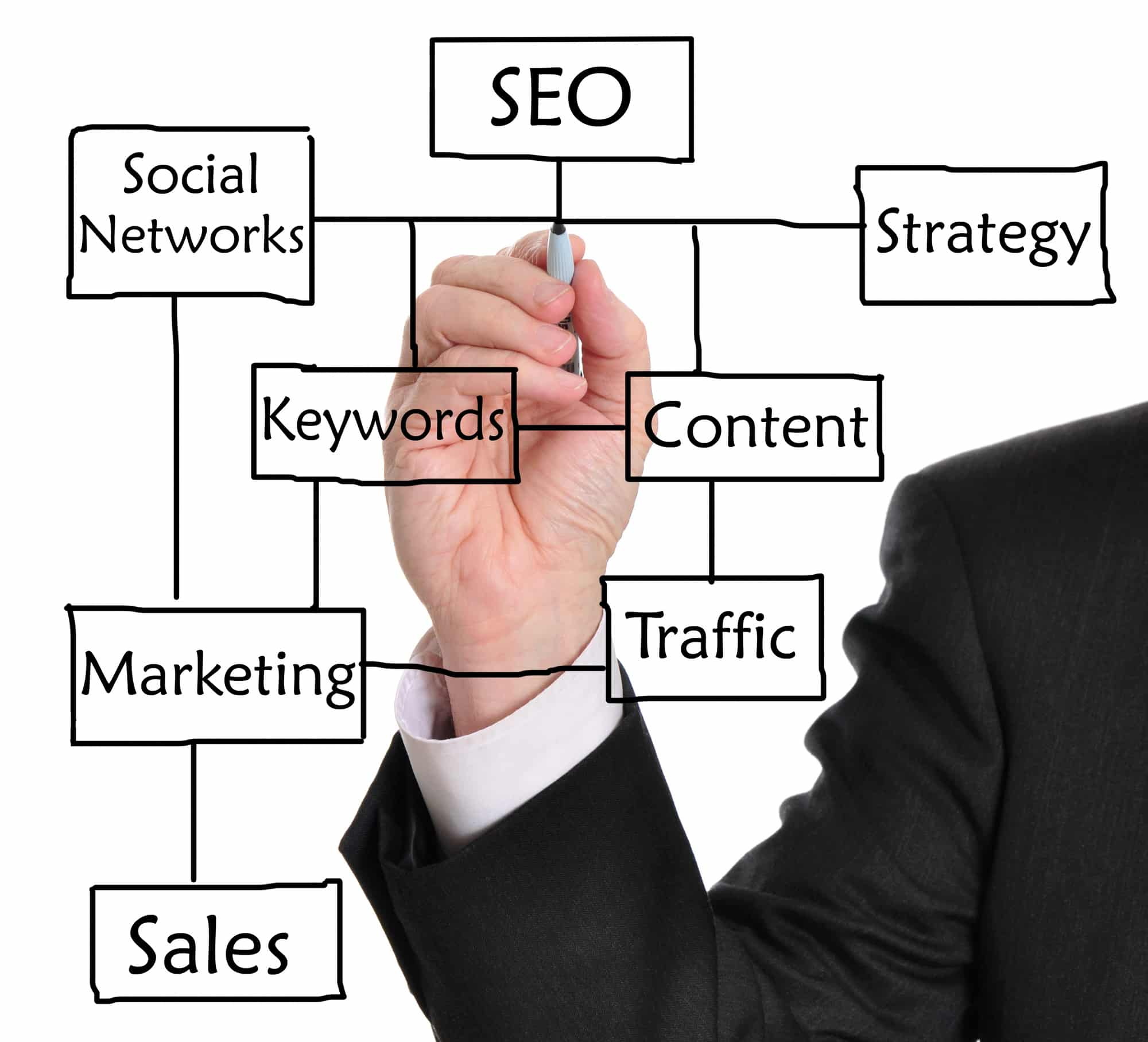 10 White Hat SEO Strategies That Work
