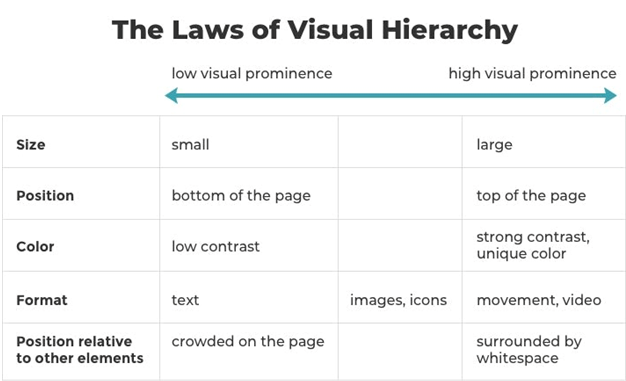 visual hierarchy while designing a website