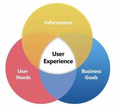 l'esperienza utente