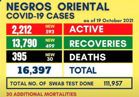Negros Oriental ginpaidalom sa Alert Level 4