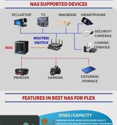 nas plex infographics [ 1321 x 5980 Pixel ]