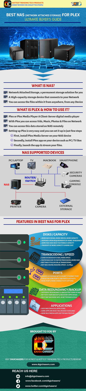 hight resolution of nas plex infographics