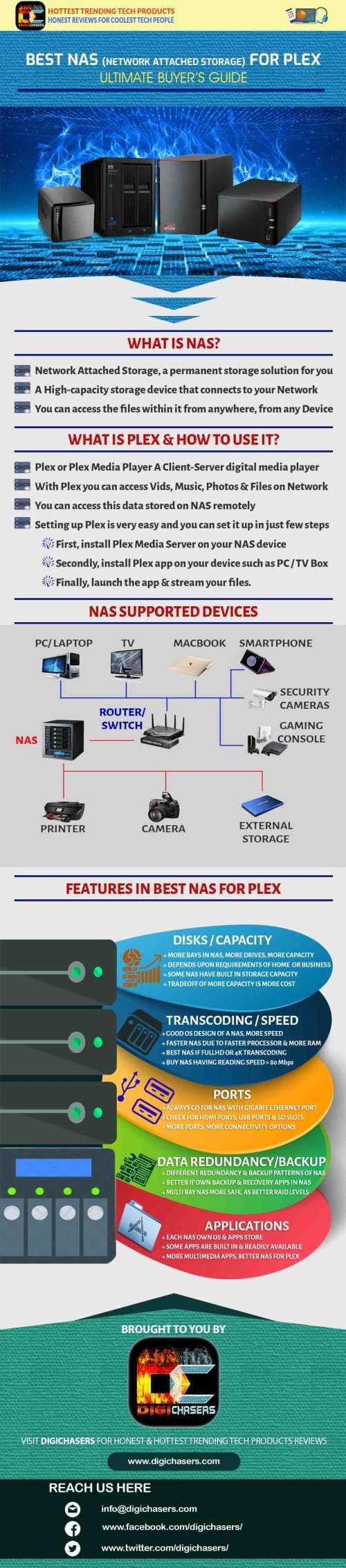 small resolution of nas plex infographics