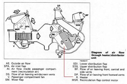 Fiat Coupe Radiatore Riscaldamento
