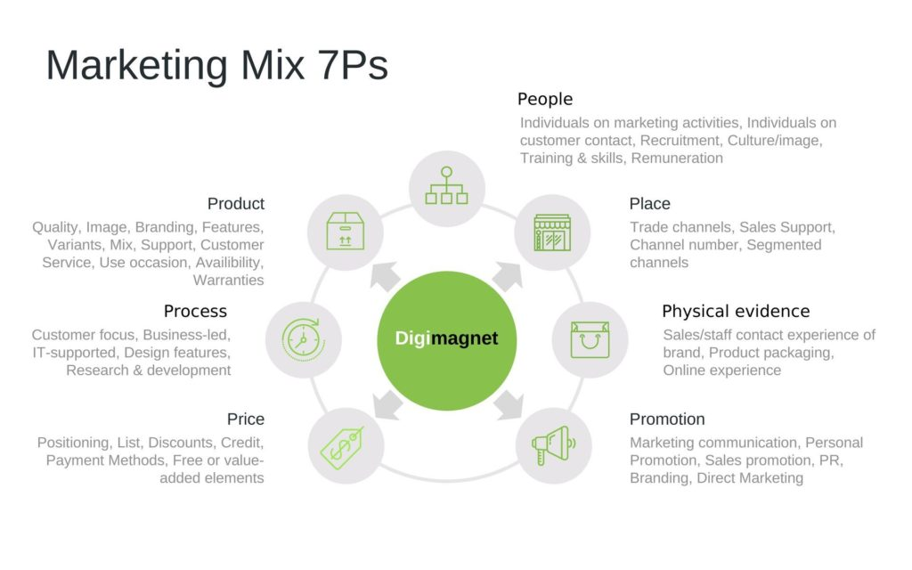 7 Ps of The marketing