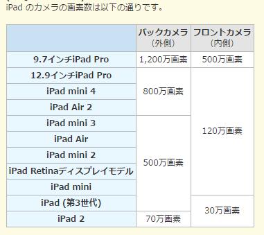 iPadのカメラの画素数
