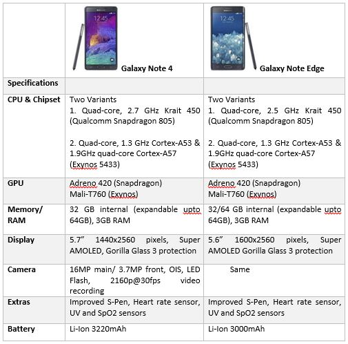 Samsung Galaxy Note 4 is official along with Galaxy Note Edge