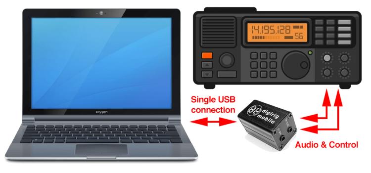 Digirig Mobile Rev 1.3 – Pinouts