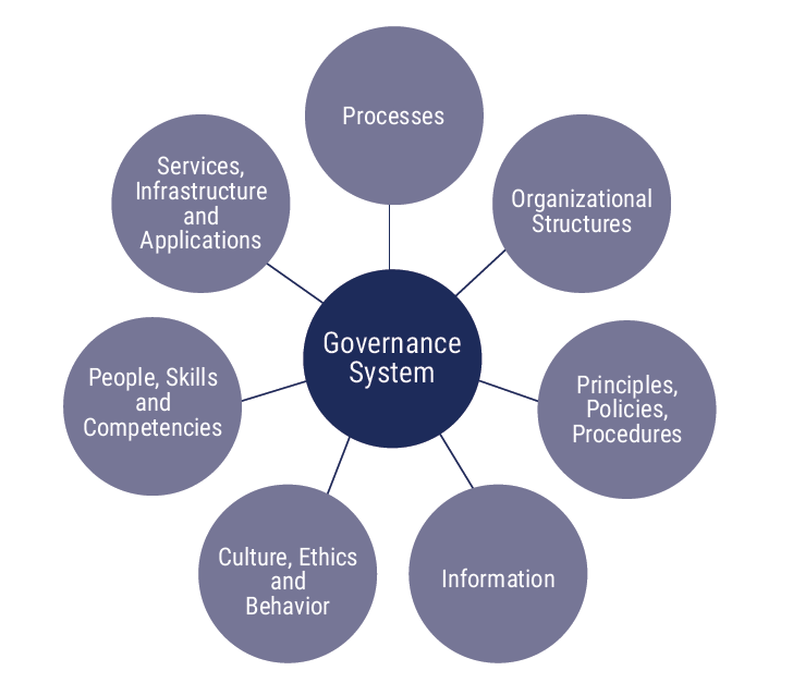 COBIT Components of a Governance System