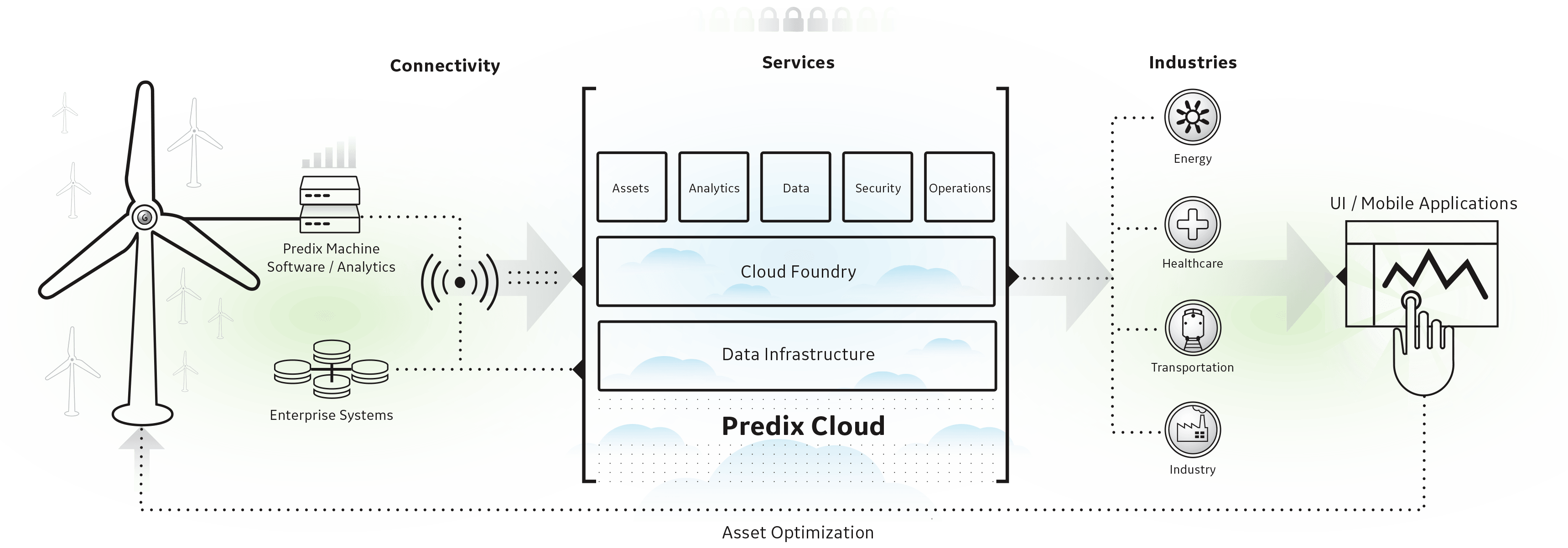 Predix Turning Data Into Insights And Insights Into