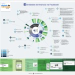 Infográfico:Formatos de Anúncios no Facebook