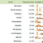 Destinos de Viagens mais procurados em 2012