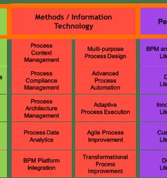 bpm capability framework [ 1597 x 692 Pixel ]