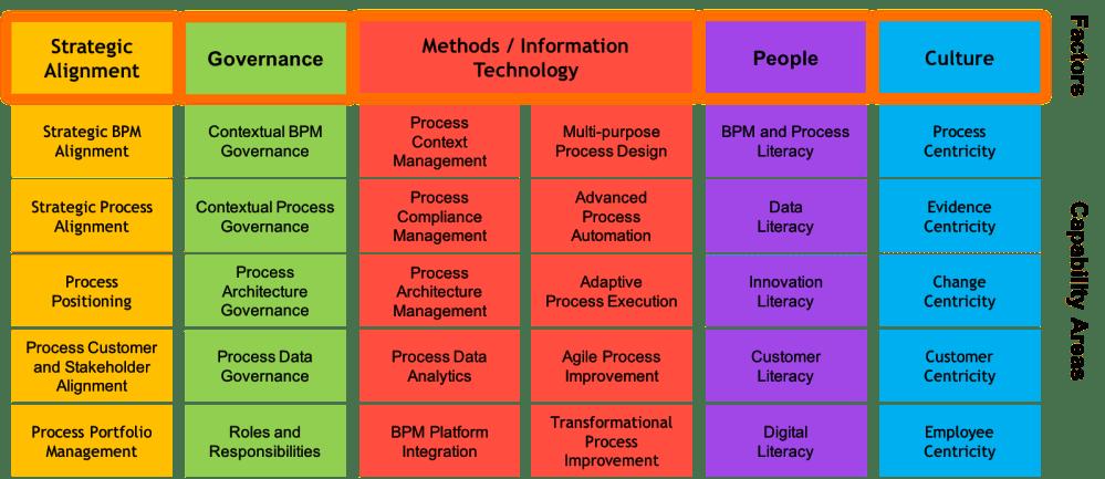 medium resolution of bpm capability framework