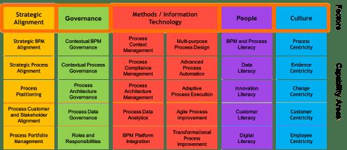 small resolution of bpm capability framework
