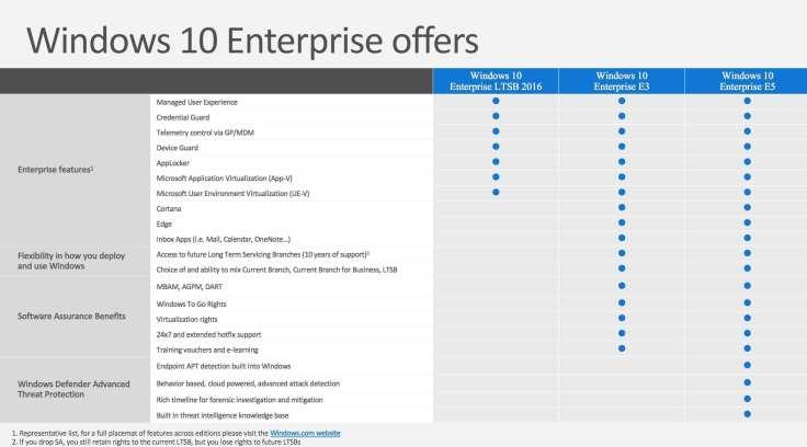 Übersicht der Feature von Windows 10 LTSB, Windows 10 E3 Enterprise, Windows 10 E5 Enterprise